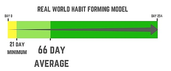 Real World Habit Forming Model